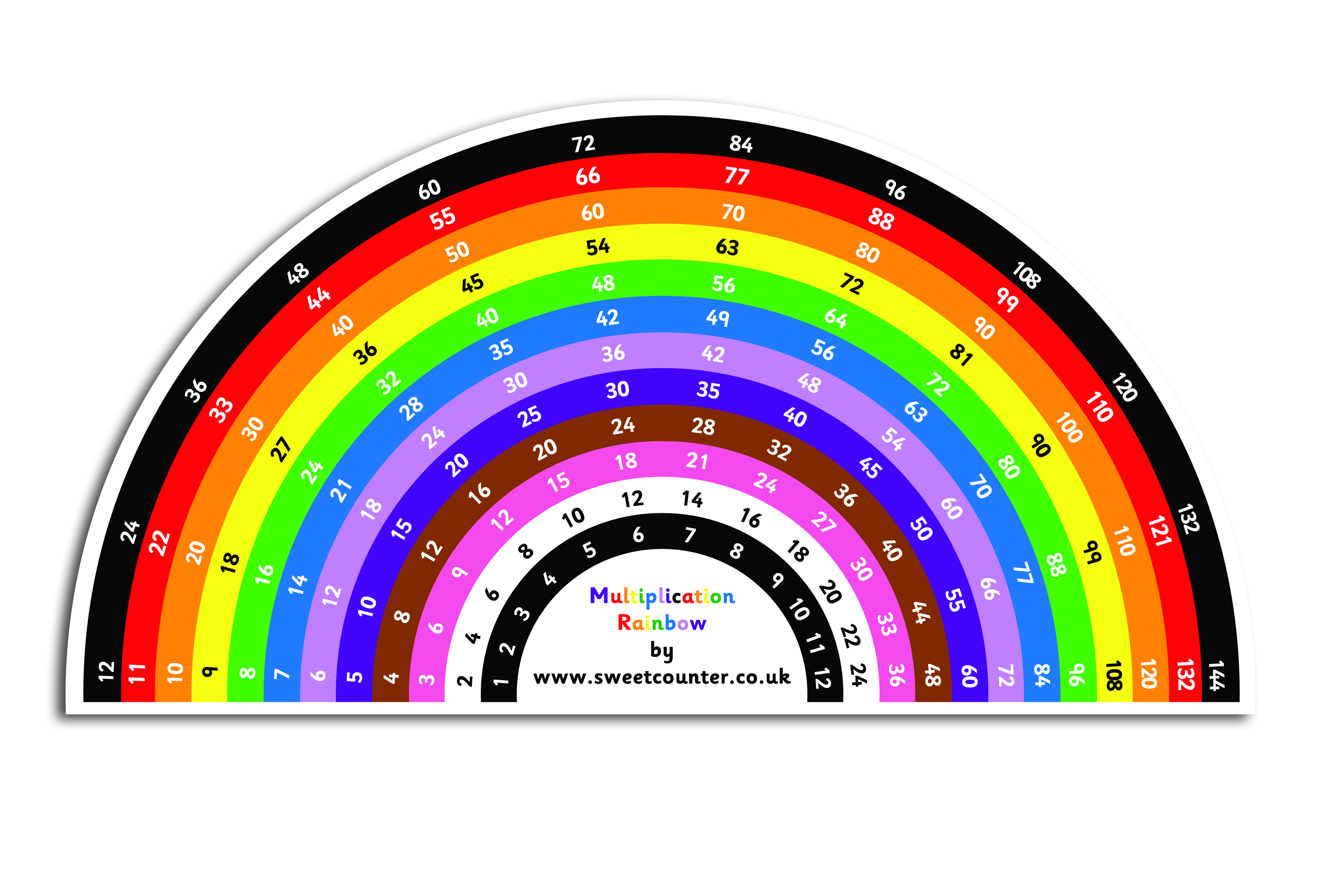 Multiplication Rainbow Medium on The Times Tables Pack